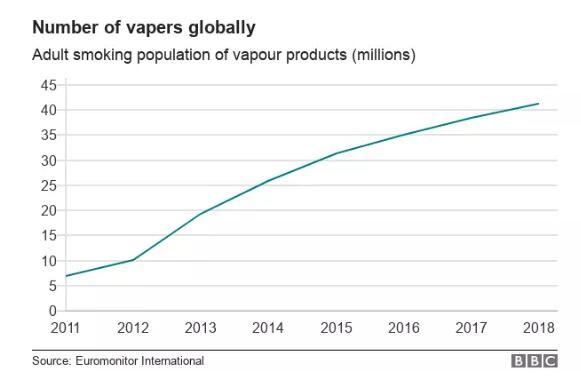 电子烟到底是好是坏,这篇文章介绍非常全面了