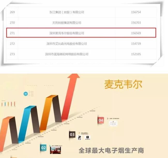 2018年深圳500强企业榜单出炉,3家电子烟制造商上榜