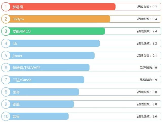 2021电子烟油十大品牌排行榜